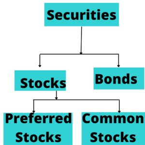 Classification of Securities